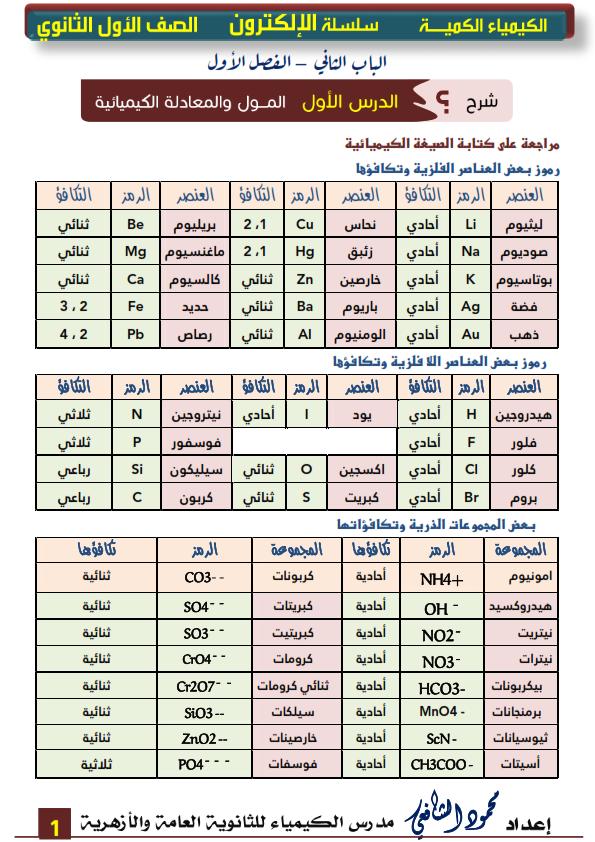 مراجعة كيمياء الصف الأول الثانوى مستر/ محمود الشافعي Aoo_ao10