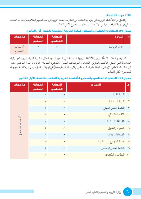 توزيع الدرجات وزمن امتحان مواد الصف الاول الثانوي نظام جديد 2019  Caoa_a10