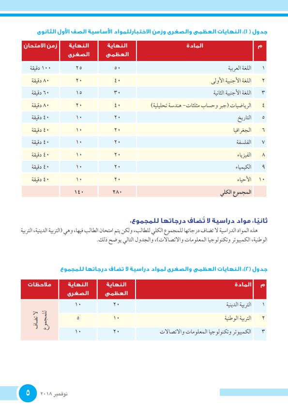 توزيع الدرجات وزمن امتحان مواد الصف الاول الثانوي نظام جديد 2019  Caoa_a11