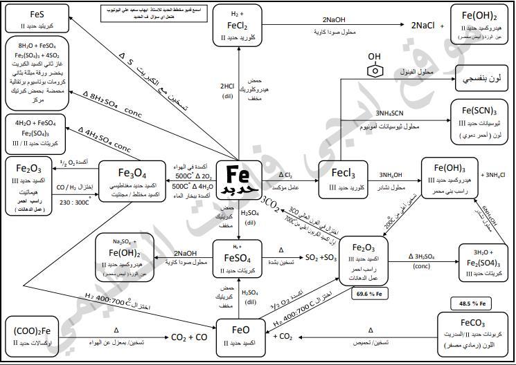 مخططات معادلات الحديد والعضوية كيمياء ثالثة ثانوي Egyfas13