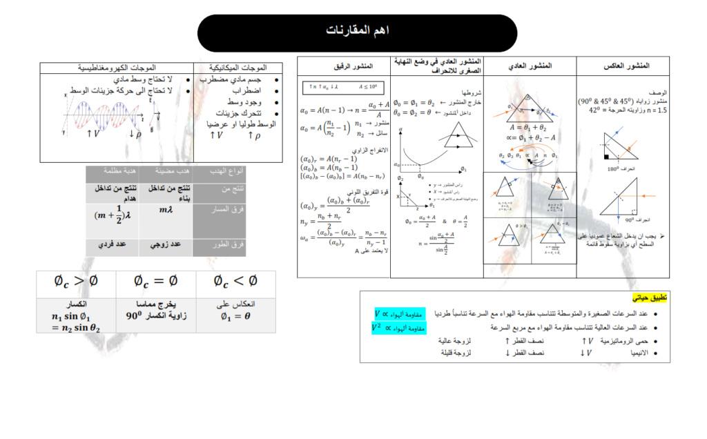 بوستر المراجعة النهائية فى الفيزياء لـ 2 ثانوى الترم الأول مستر/ مينا مجدى Oio_2_10