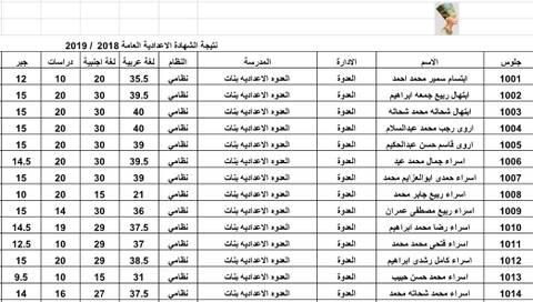 نتيجة الصف الثالث الإعدادي محافظة المنيا برقم الجلوس نتيجة اعدادية المنيا كاملة ملف اكسل