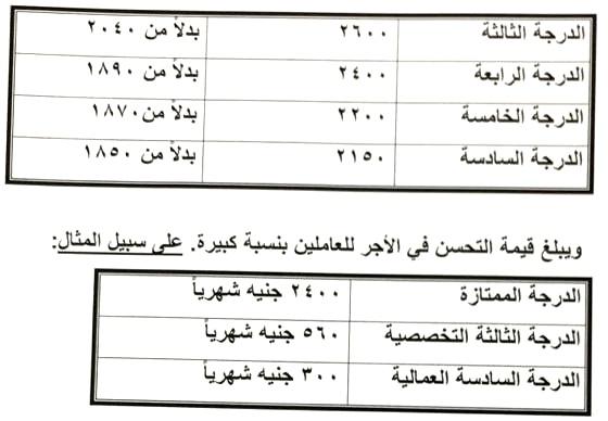 جدول الاجور الجديد لجميع موظفى الدولة بعد قرارات الرئيس المالية Y210
