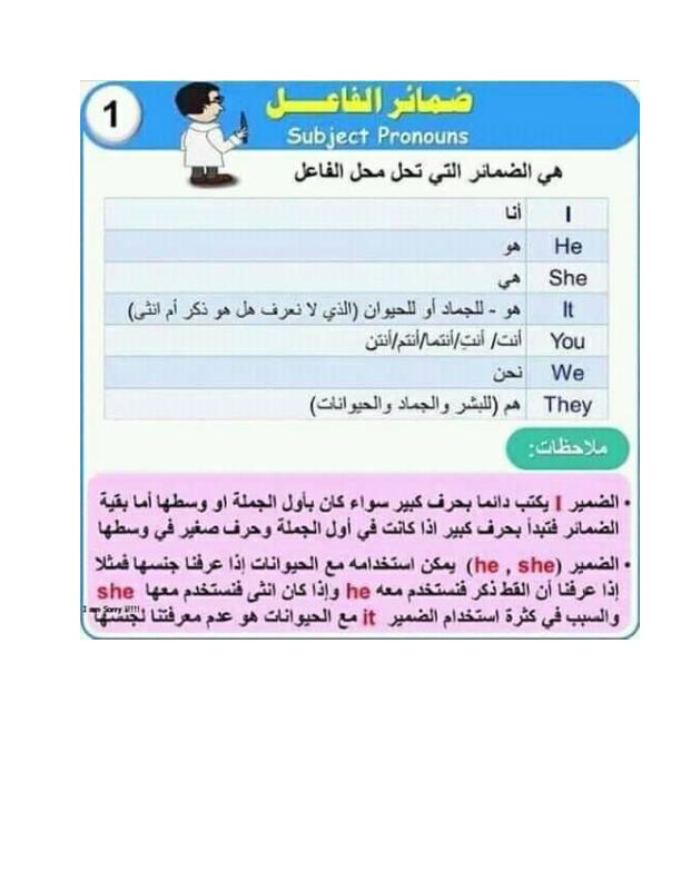 ملخص كل قواعد اللغة الانجليزية في 15 ورقة فقط Yao_ai10