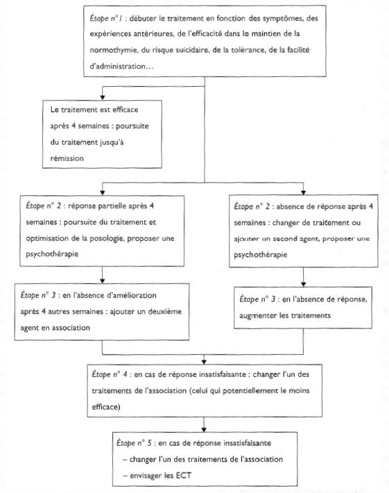 Algorithme dépression bipolaire WSFBP - Neptune