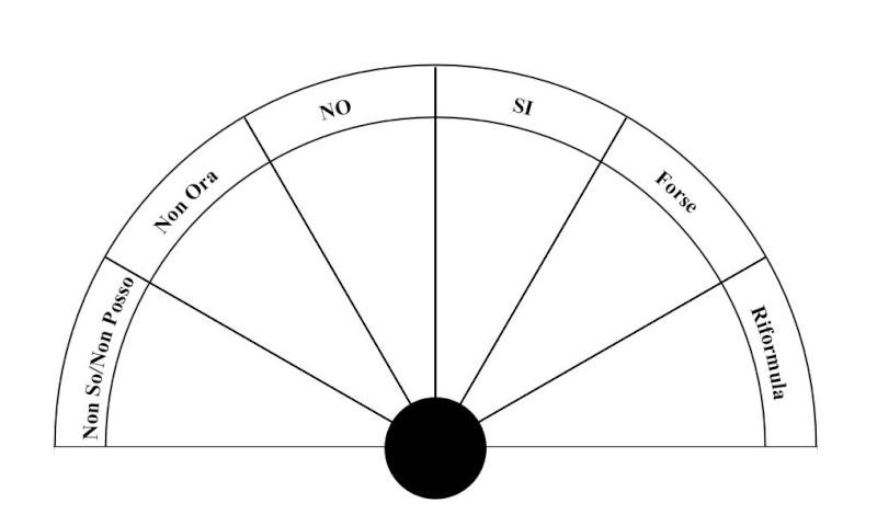4 quadranti per il pendolino (della serie questi li ho fatti io) Si_no_10