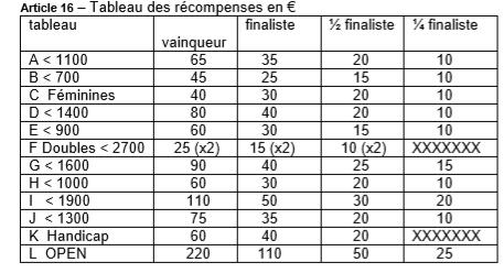 TOURNOI NATIONAL B à Villers-Saint-Paul (oise) 20 & 21 avril Captur16