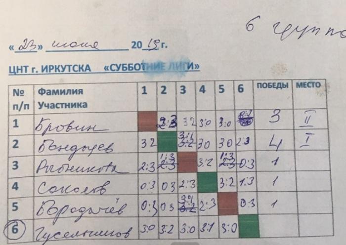 СУББОТНИЕ ЛИГИ в ЦНТ 22, 23 ИЮНЯ 2019 года Naau_610