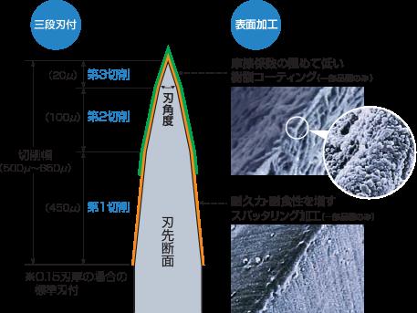 Etude du mit lpsur les lames de rasoirs S3_img10