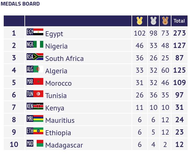 مصر تحقق لقب دورة الألعاب الإفريقية 2019 بالمغرب و تحطم الأرقام القياسية  310
