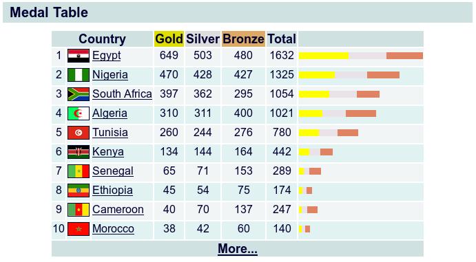 مصر تحقق لقب دورة الألعاب الإفريقية 2019 بالمغرب و تحطم الأرقام القياسية  410