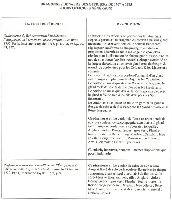 Sujet: Dragonnes françaises - 6e partie : officiers de 1767 à 1818 Numzor13