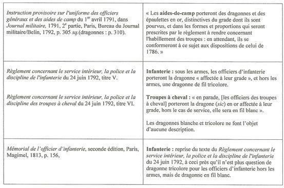 Sujet: Dragonnes françaises - 6e partie : officiers de 1767 à 1818 Numzor17