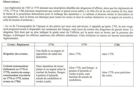 Sujet: Dragonnes françaises - 6e partie : officiers de 1767 à 1818 Numzor18