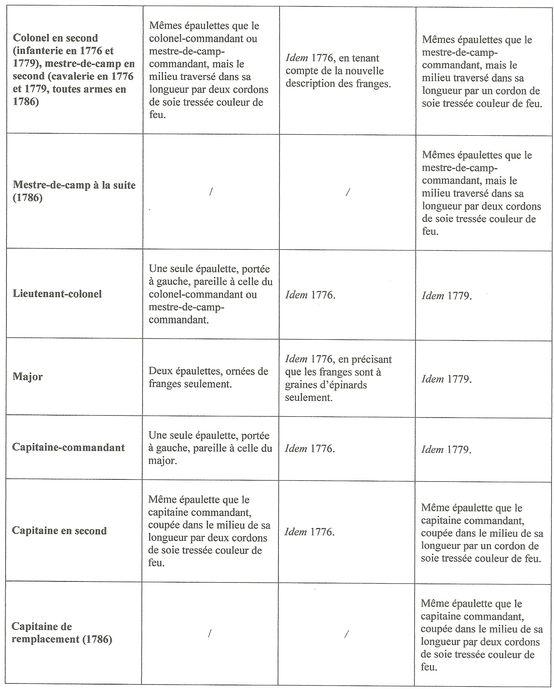 Sujet: Dragonnes françaises - 6e partie : officiers de 1767 à 1818 Numzor19