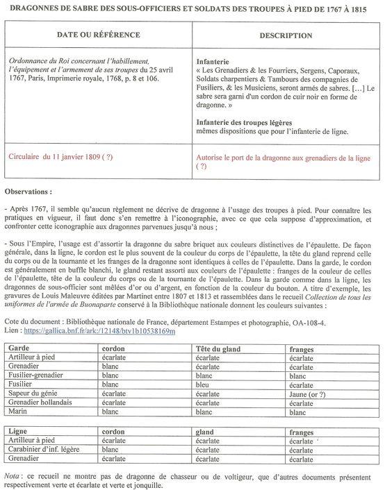 Dragonnes françaises - 7e partie : sous-off. et soldats troupes à pied 1767-1815 Numzor21