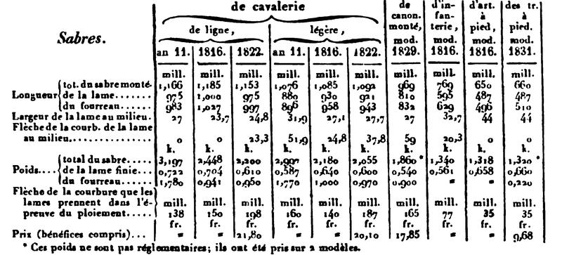 sabre d'officier 1829  Sans_t12