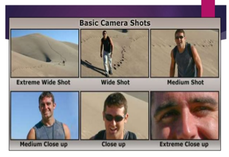 Types of Camera Shots, Angles and Movements Ass11