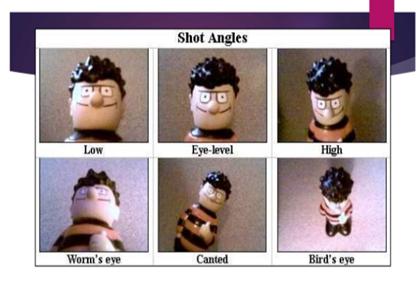 Types of Camera Shots, Angles and Movements Sas11