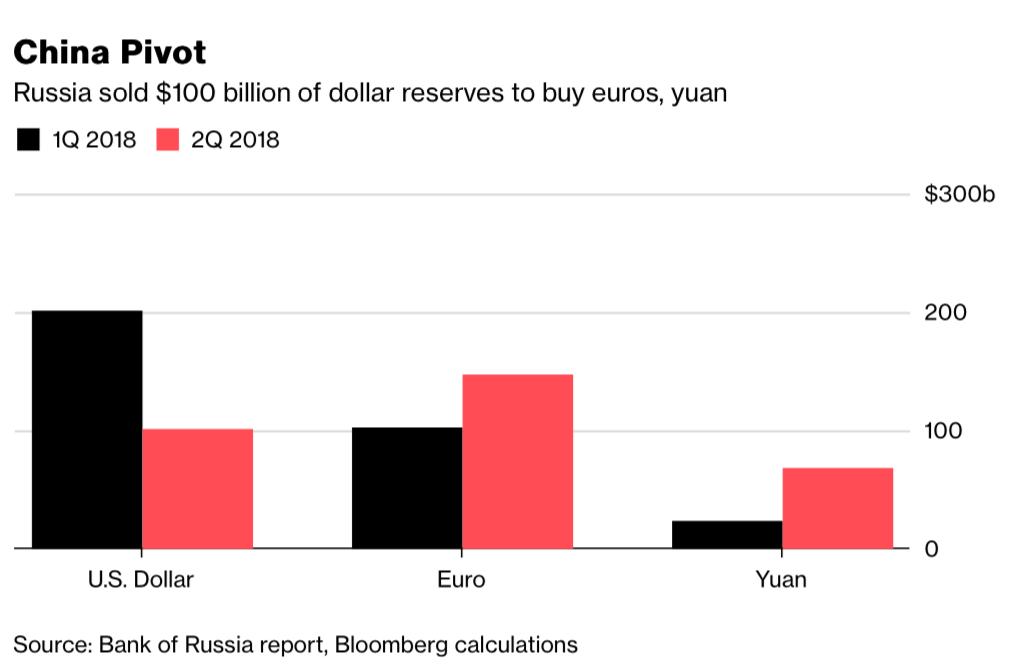 Rusija pola trilijuna dolara rezervi pretvara u Yuan i Euro Slika178