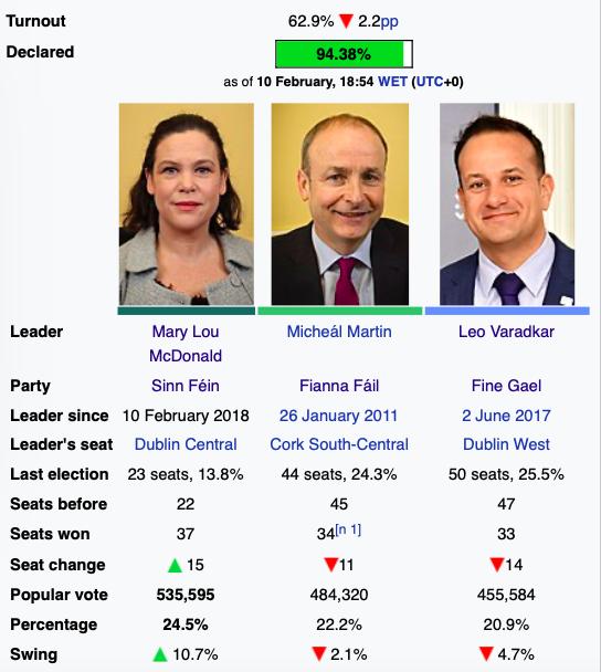 Šok u Irskoj - Sinn Fein na putu da postane najjača stranka Slika329