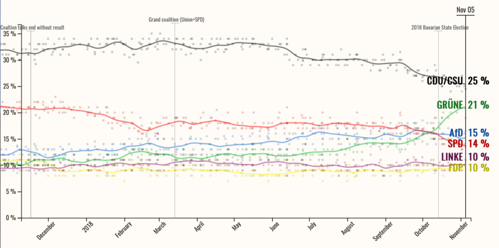 Njemačka: Nagli rast zelenih Slika_82