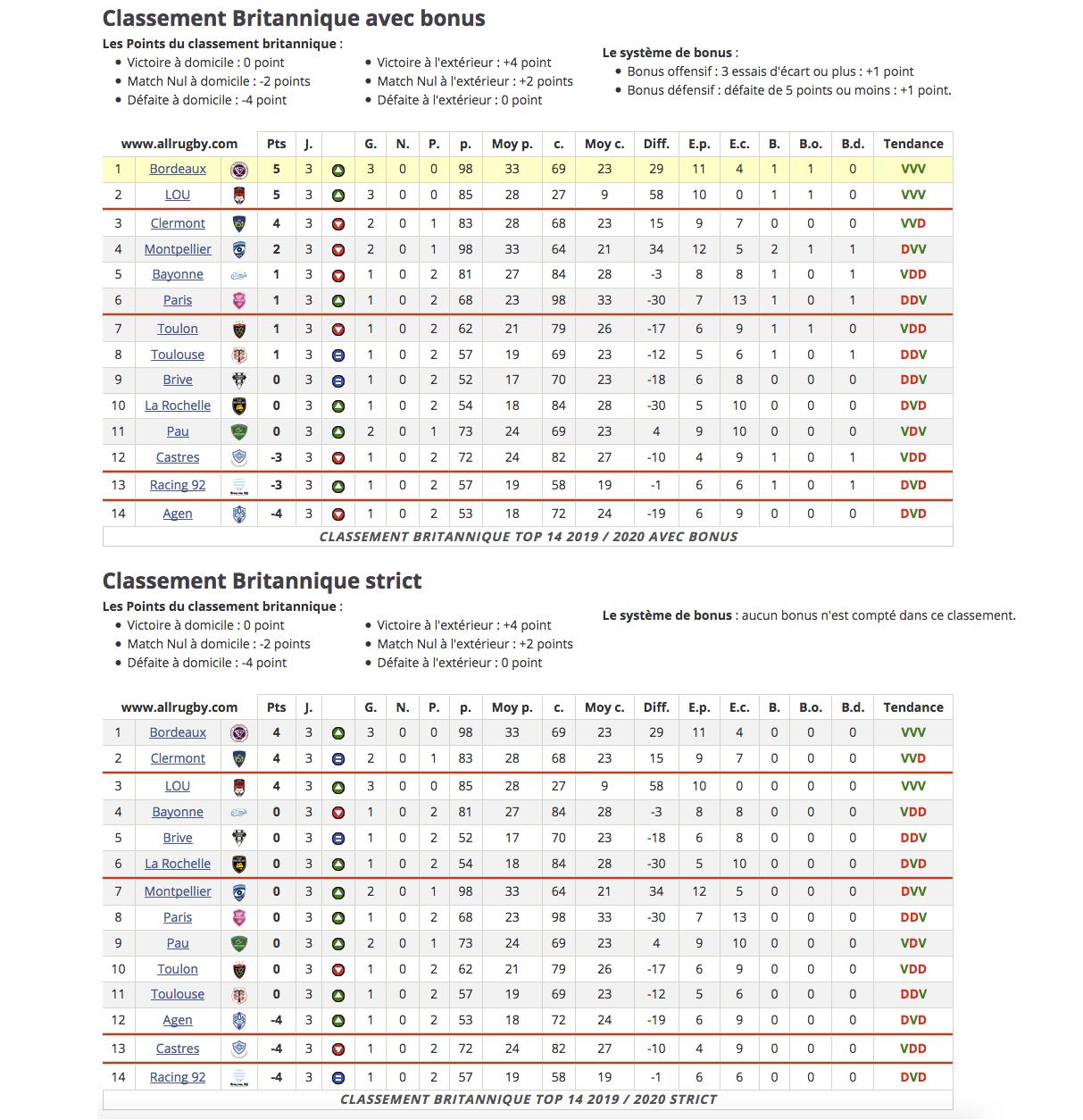 Top14 - 4ème journée : UBB / Stade Français - Page 2 C10