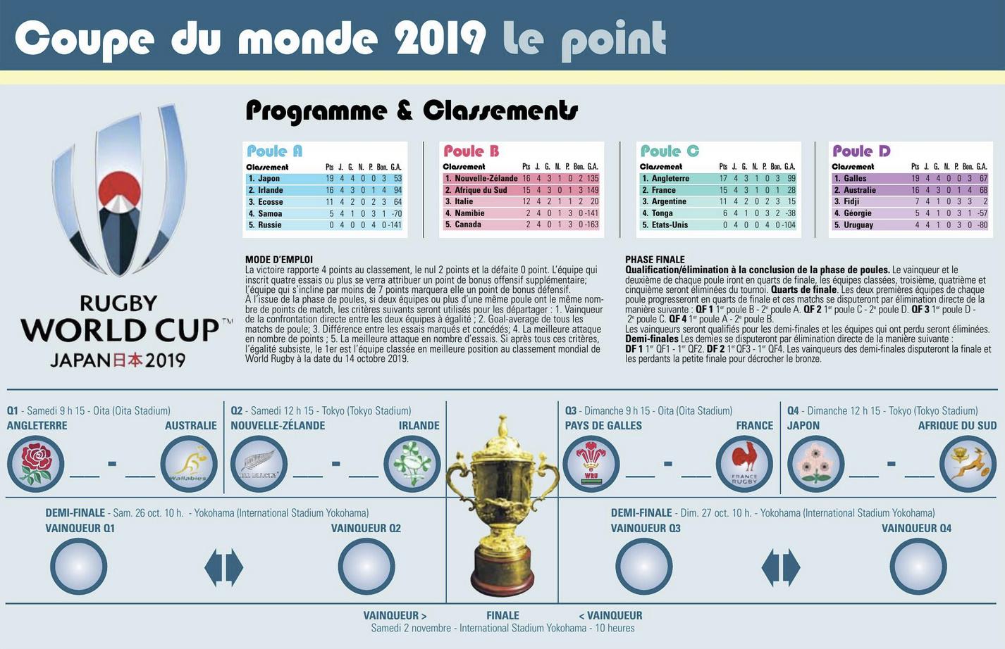 Coupe du Monde 2019 au Japon - Page 19 Captu210
