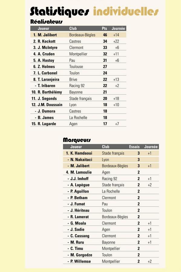 Top14 - 3ème journée : Castres / UBB - Page 22 Captu302