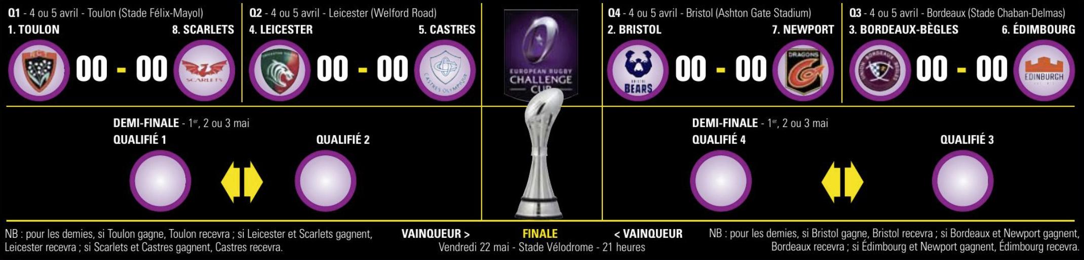 Coupe d'Europe 2019-2020 - Page 31 Captu362