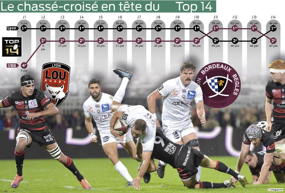 Top14 - 15ème journée : UBB / Lyon - Page 7 Captu441