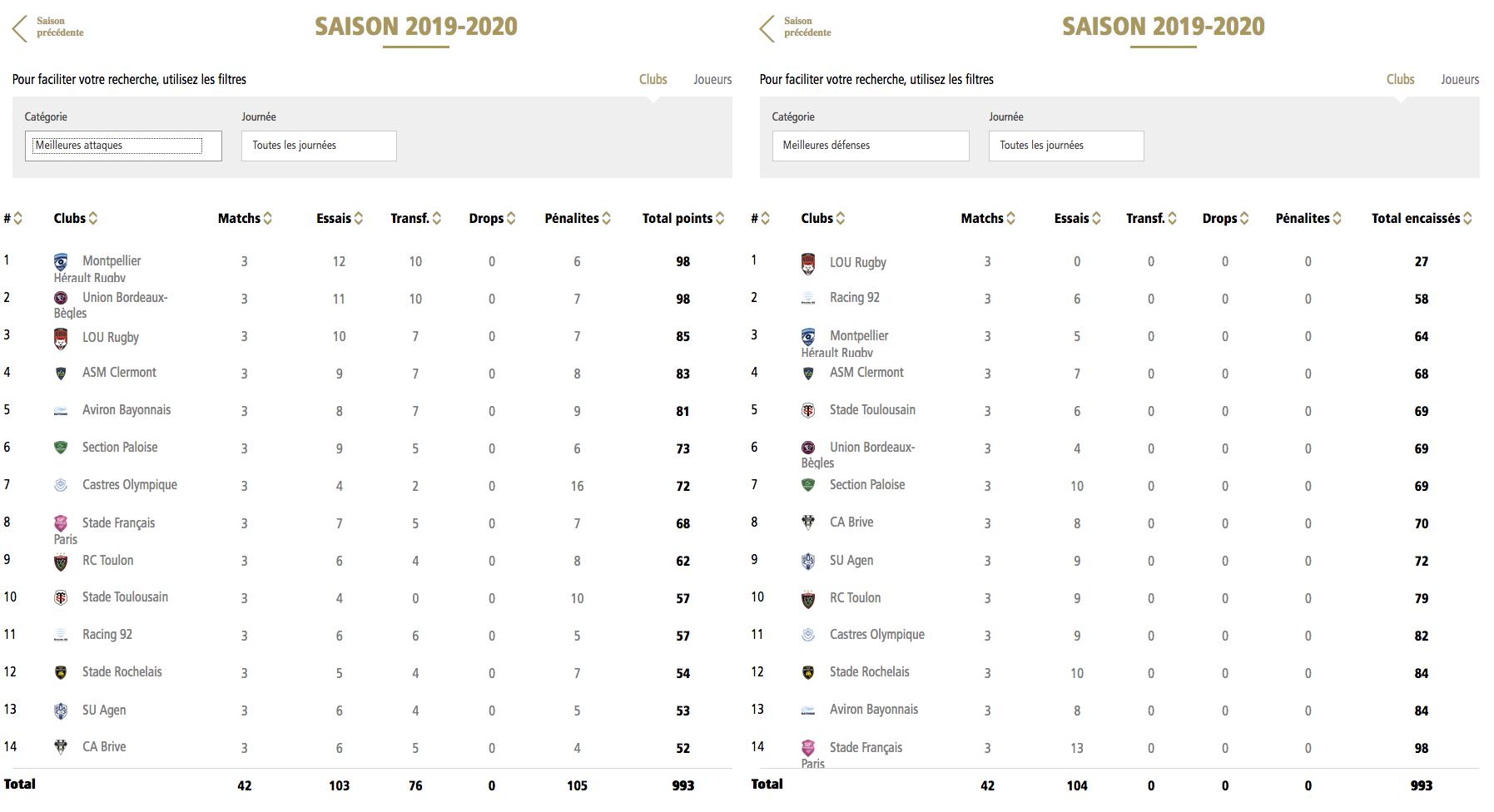 Top14 - 4ème journée : UBB / Stade Français - Page 2 Stats_10