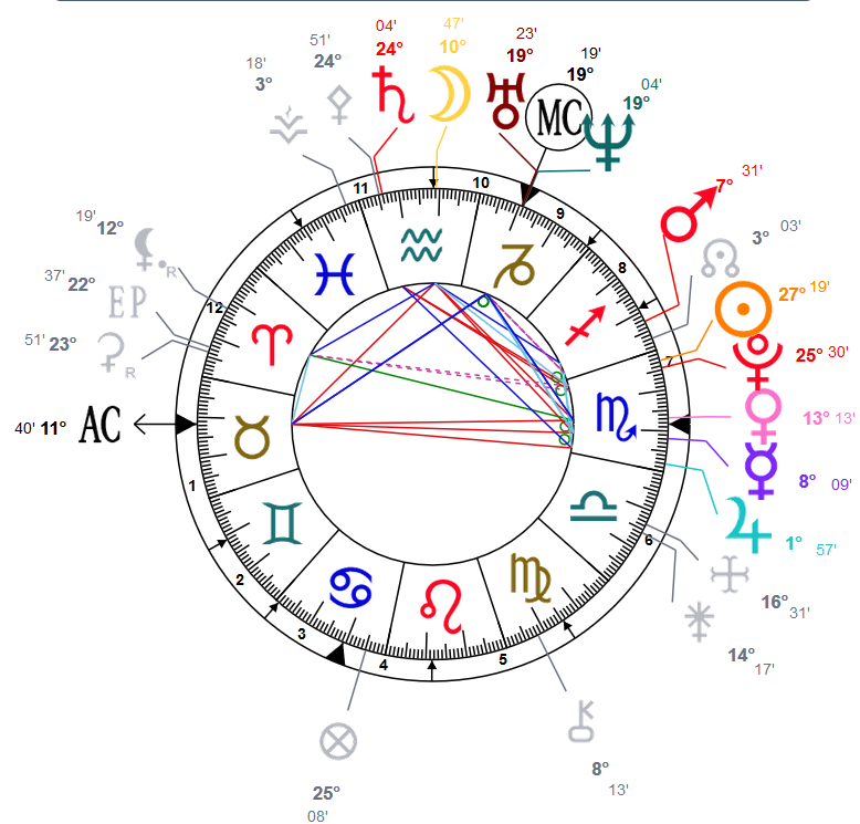Echange concernant un thême astral Thzome11