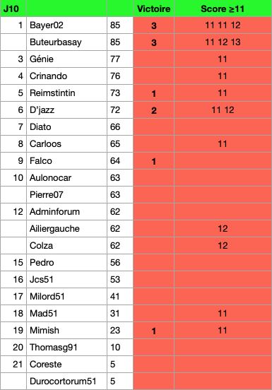 Classement Pronos  : 20-21 Captur32