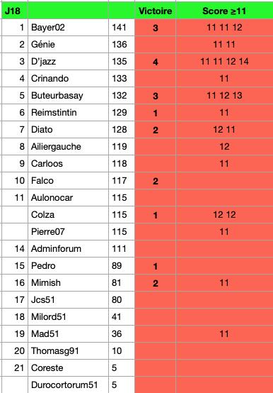 Classement Pronos  : 20-21 Gzonzo27