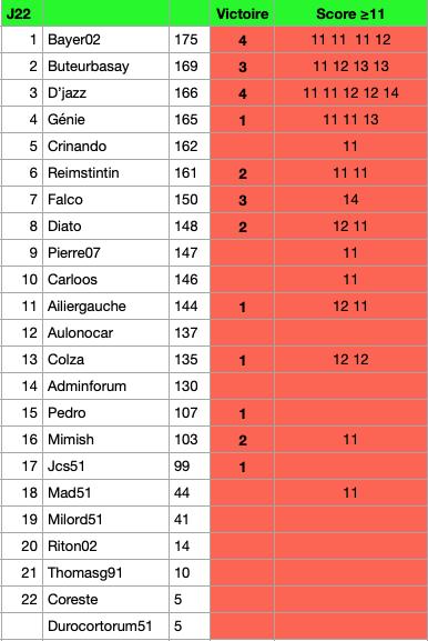 Classement Pronos  : 20-21 Gzonzo31