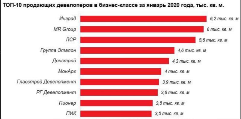 """Застройщик ЖК """"Крылья"""" - Группа """"Эталон"""": всё, что о них известно на 2020 год S3wyrk10"""