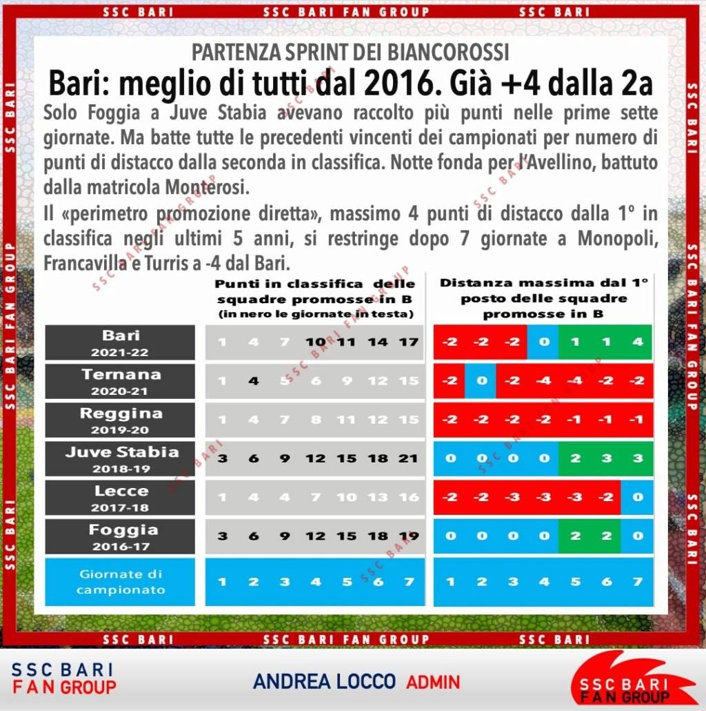 4-10-21 SSCBARIFANGROUP Bari meglio di tutti dal 2016  24438810