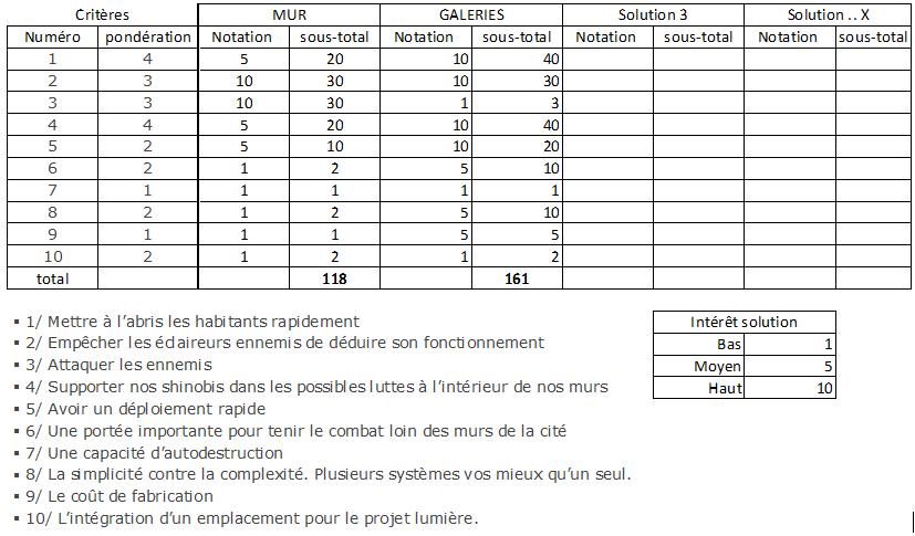 STRUCTURE DE DÉFENSE INTERNE P.1 [FT NARA AIZEN / METARU HIDEKO] Tablea11