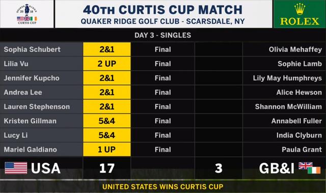 Curtis Cup 2018 ( USA vs GB&I ) , Quaker Ridge GC , Scarsdale,  NY  Curtis11