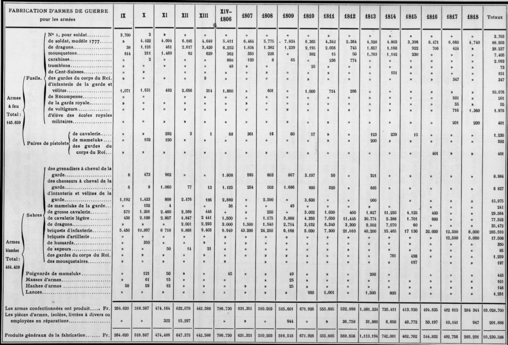 Un sabre français de cuirassiers premier empire 7842ba10