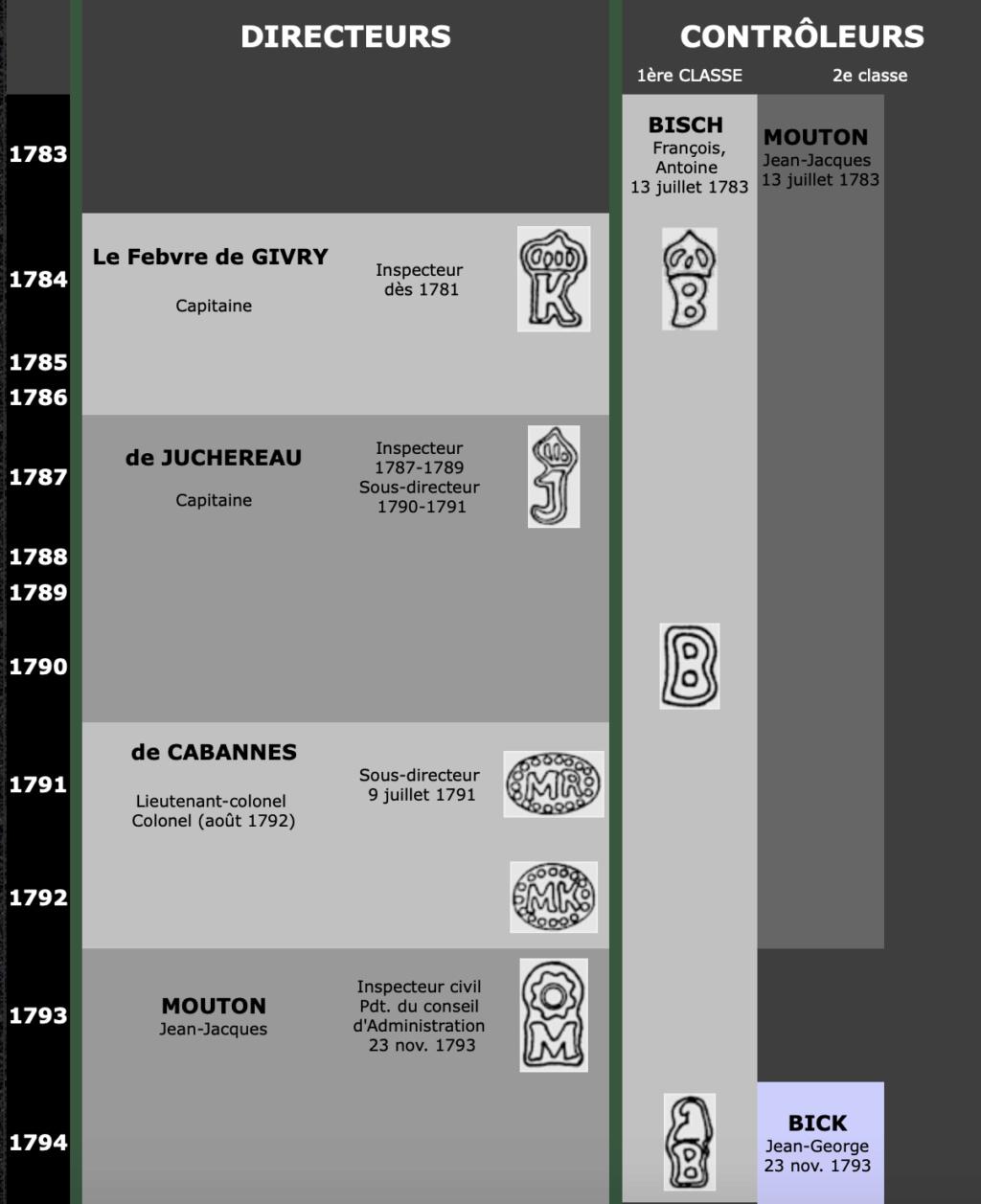 Les sabres briquets 1ère partie : les modèles 1767 et 1790 Captur15