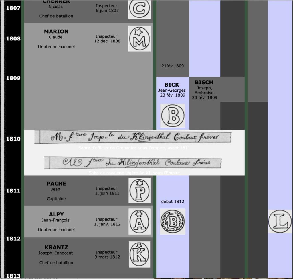 Sabre de Chasseur à Cheval de la Garde Impériale pour inspection. Captur18