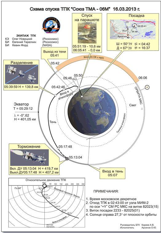 Lancement, Amarrage & retour sur terre: Soyouz TMA-06M  - Page 3 Retour10