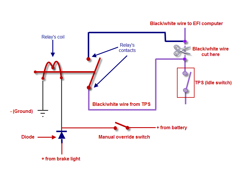 TPS switch. The next step? Tps_ov15