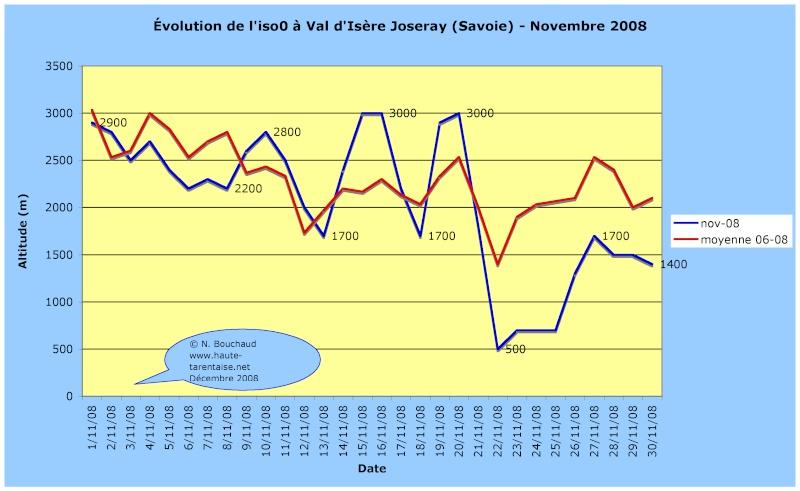 Bilans climatiques 2008 2008no10