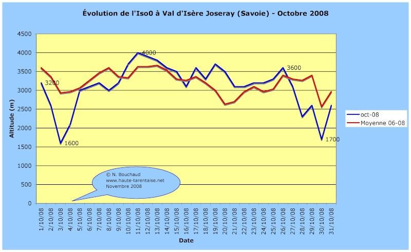 Bilans climatiques 2008 2008oc10