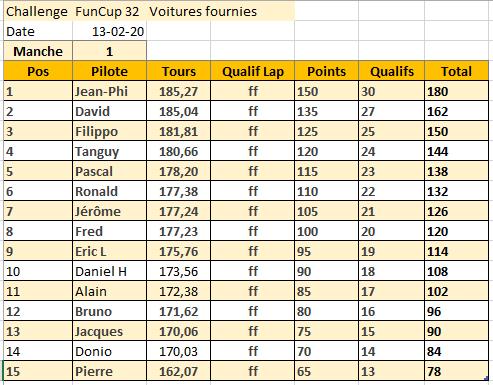 "Challenge Voitures fournies ""Fun Cup"" 2020 86724010"