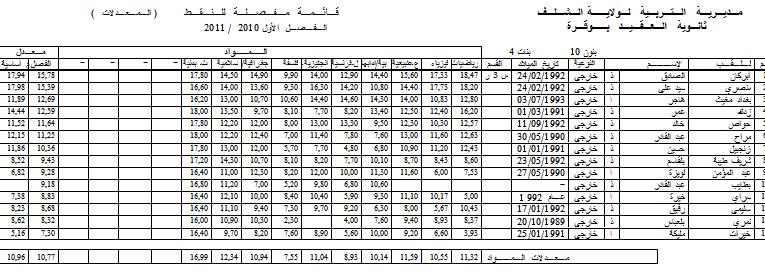 نتائج الفصل الأول - قسم الثالثة رياضي  3ousoo10