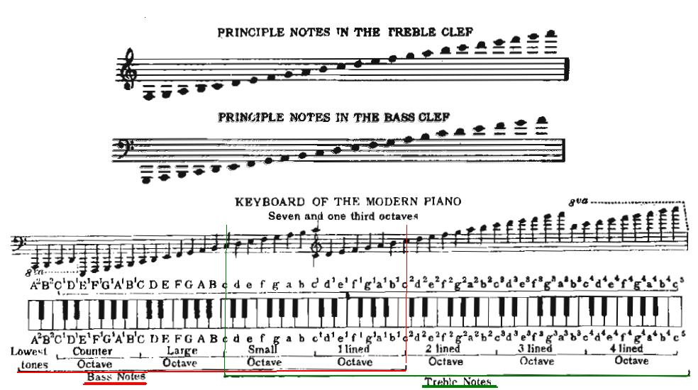 Treble/BassCleff - What notes are considered treble's/bass' notes Treble10